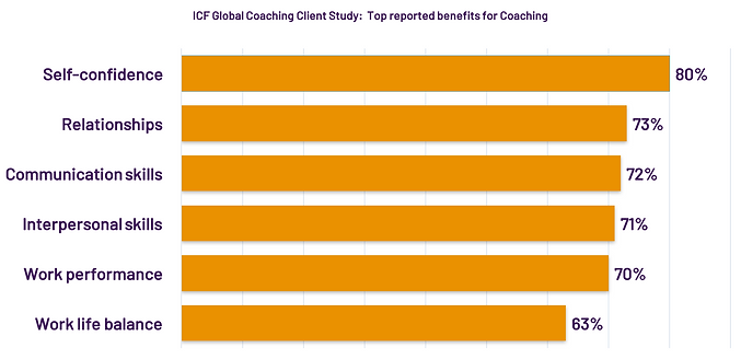 2nd Update Graph on benefits of Coaching