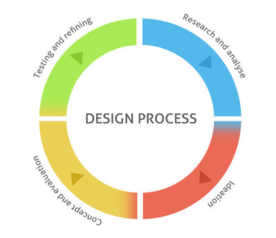 The design process phases
