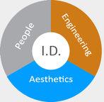Industrial Design methods