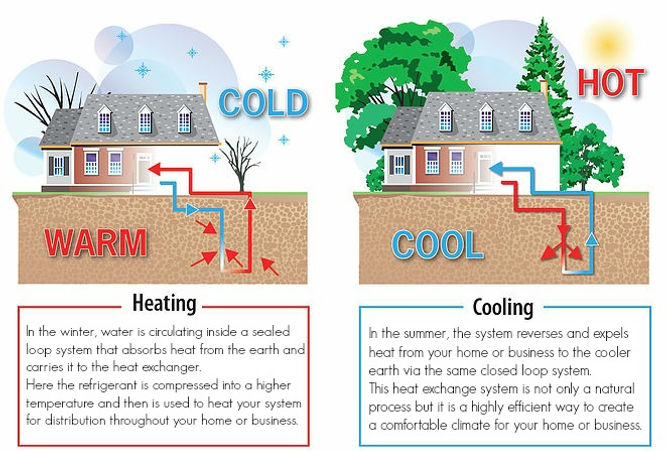 Sustainable Heating and Cooling