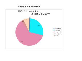 日本共産党小金井市議団        市政アンケートの結果