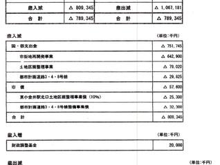 日本共産党小金井市議団 市民要求実現のための「予算組み替え案」を提出