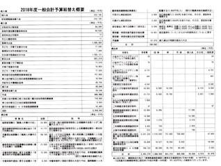 共産党 約31億円の予算に対する組み替え動議を提出 しんぶん小金井4月1日号