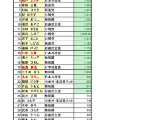 2017年小金井市議会議員選挙の結果報告