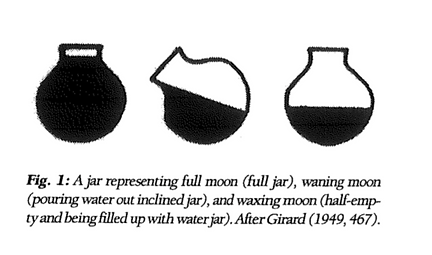 Moon phases and female cycles