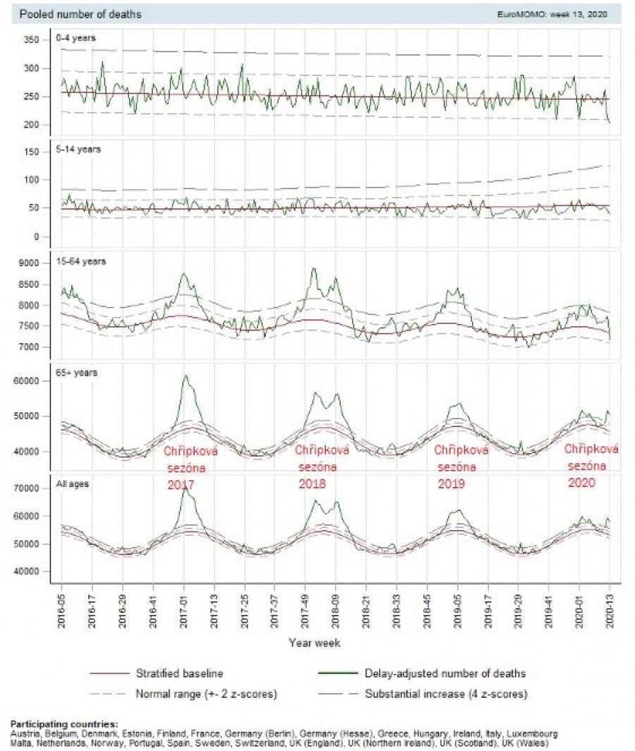 Graf umrtnosti West-block
