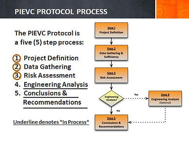 PIEVC 5 Step Process.jpg