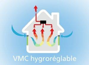 Quelle VMC choisir en fonction de  votre logement ?