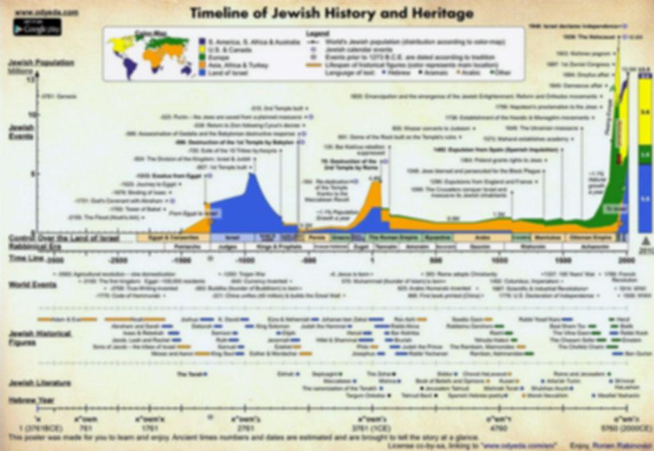 Jewish%20History%20infograph_edited.jpg