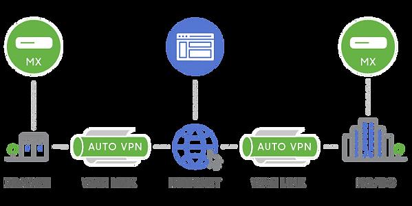 Network - Meraki4.png