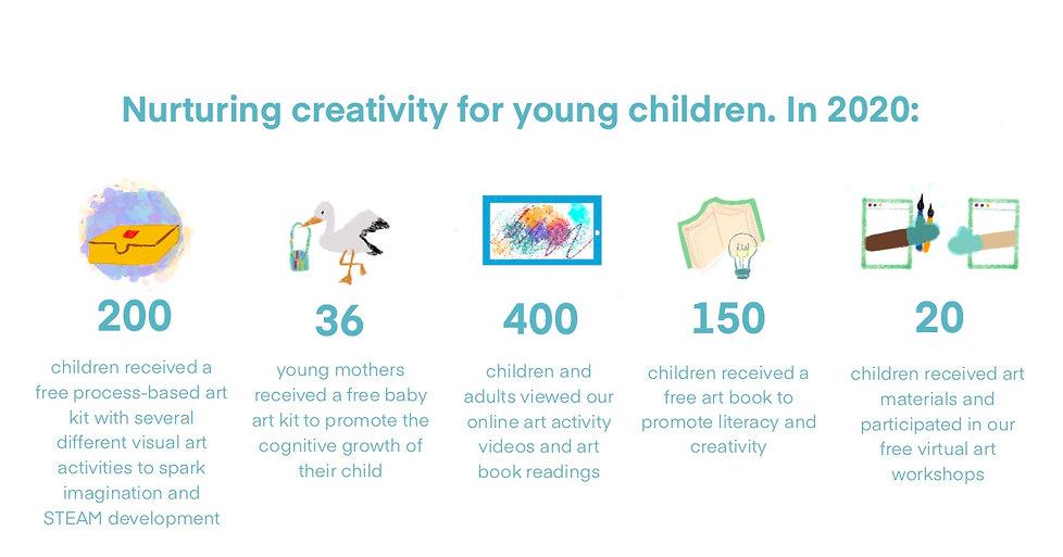 Budding Artists 2020 Impact.jpeg