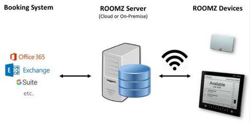 Roomz Architektur
