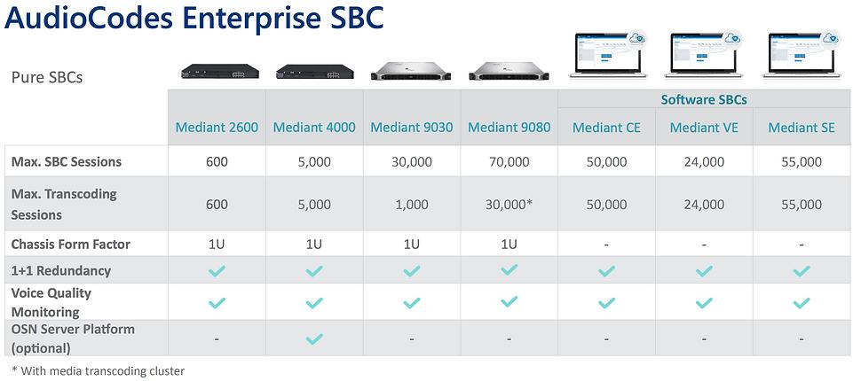 AudioCodes Enterprise SBC