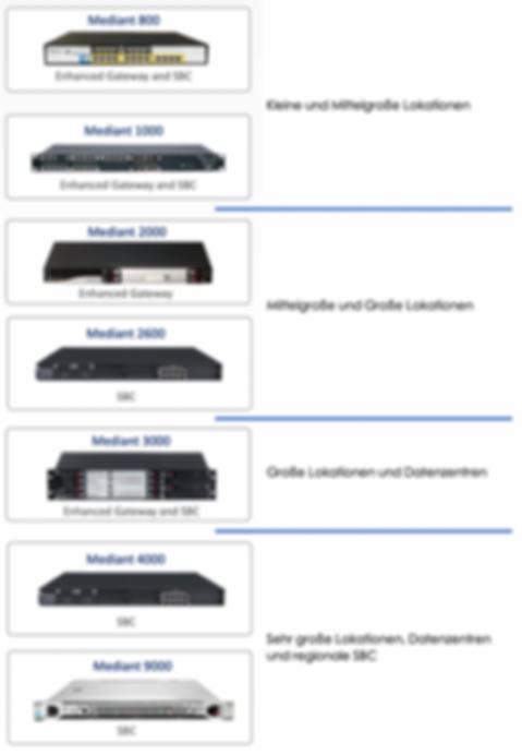 AudioCodes SBC für verschieden Unterehmensgrößen