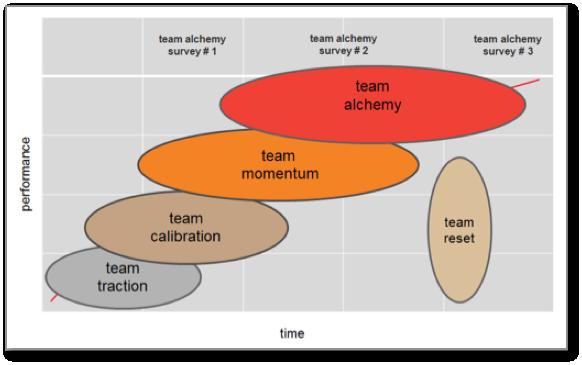 Team Alchemy Life Cycle