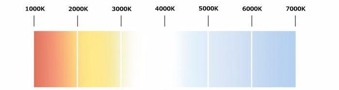 Kelvin Chart: 1000K-7000K