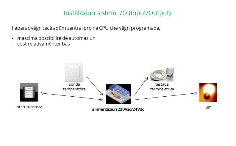 Instalaziun sistem Input/Output