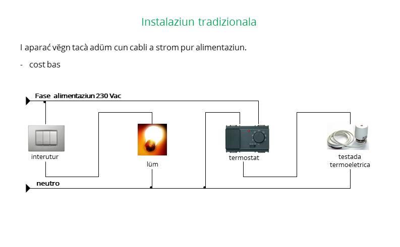 Instalaziun sistem tradizional