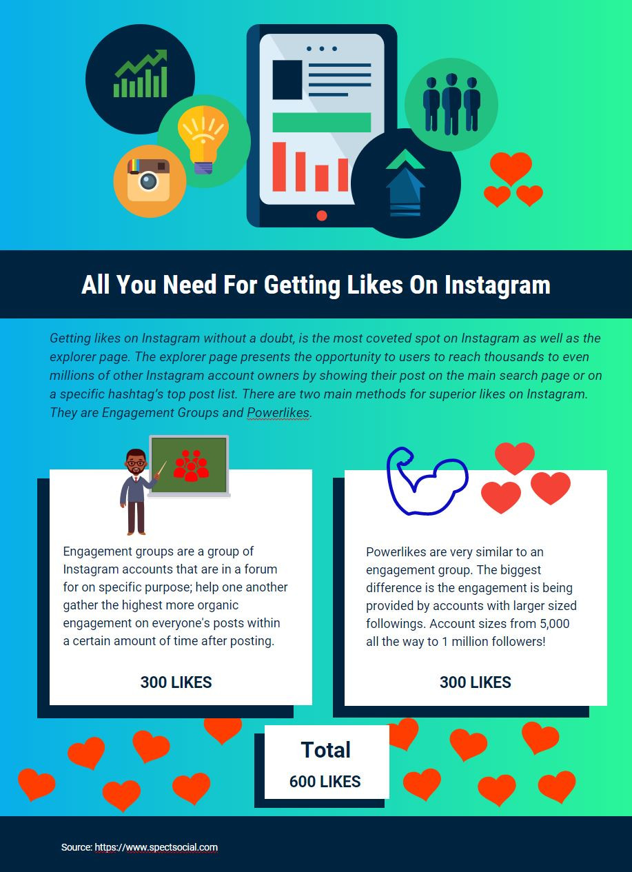 Infographic on everything you need to getting likes onIinstagram