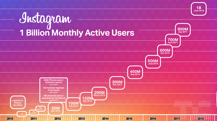 Instagrams growth in active users over eight years.