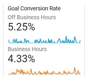 Case Study: Google Analytics & Office Hours