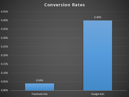 'Customer Acquisition Cost' Matters More Than 'Conversion Rates'