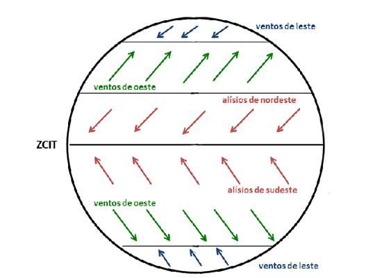 Desenho esquemático da circulação geral da atmosfera. Um círculo representa o planeta Terra, linhas representam os paralelos e setas representam correntes de ventos. Na figura, setas vermelhas em direção à Linha do Equador indicam os ventos alísios de nordeste e sudeste se encontrando na zona de convergência intertropical que separa o hemisfério norte e hemisfério sul. Setas verdes indicam ventos de oeste, indo dos polos para paralelos de alta latitude. Setas azuis indicam ventos de leste, indo de regiões de latitudes intermediárias para latitudes maiores.