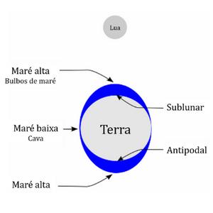 Ilustração da Terra com os bulbos de maré na parte inferior e na parte superior o desenho da lua.