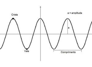 Ilustração mostrando o desenho de uma onda, em que há 3 cristas acima da reta e 3 vales abaixo da reta. a distância entre a reta e a crista é chamada de amplitude.