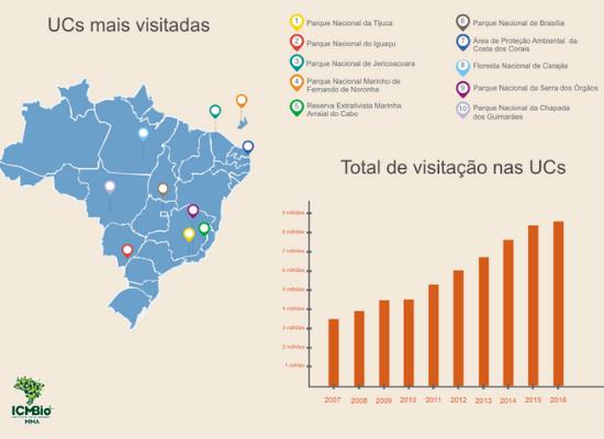 Gráfico que apresenta o aumento de visitação no período de dez anos, em dez unidades de conservação, sendo cinco delas parques ou reservas marinhas.