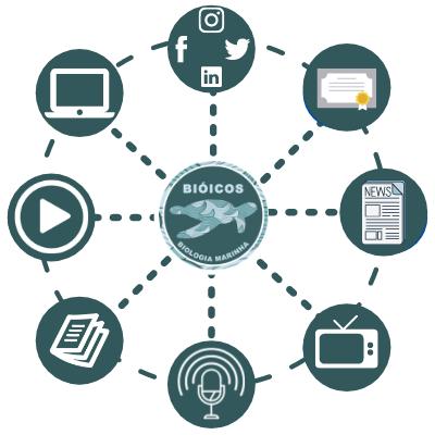 Desenho de esquema circular da divulgação científica. No centro está o logo do Instituto Bióicos, que irradia para vários elementos na borda do círculo. Esses elementos representam as diversas forma de divulgar a ciência, como um computador, revista, microfone, televisão, jornal, certificado de cursos, vídeos e redes sociais.