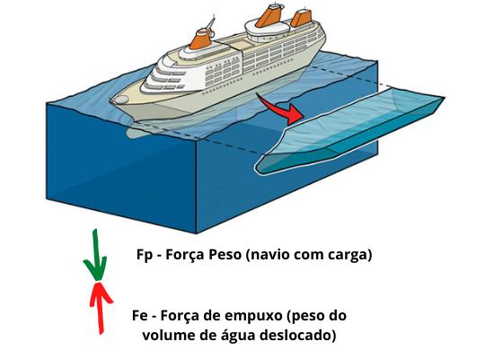 O desenho de um navio dentro da água possui uma projeção que está expressando qual é o volume de água deslocada por seu casco
