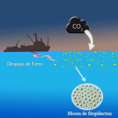 A figura mostra um navio despejando um fluxo vermelho no mar, representação do elemento ferro, provocando um bloom(proliferação) de fitoplâncton, pontos verdes destacados em um zoom indicado por uma seta branca. Há também uma nuvem negra de dióxido de carbono direcionada para o bloom de fitoplâncton, indicada por uma seta larga branca.