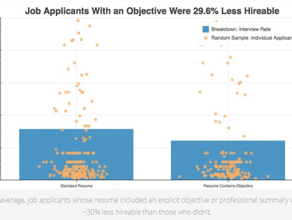 Deciphering the Science Behind Job Searching: Part II - Use Resume Objectives Only IF...