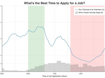 Deciphering the Science Behind Job Searching: Part V - Timing Matters