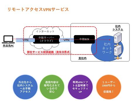 リモートアクセスVPNサービス.png
