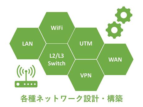 各種ネットワーク設計・構築.png