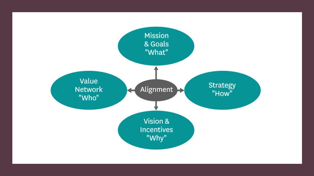 Strategic Direction requires Alignment