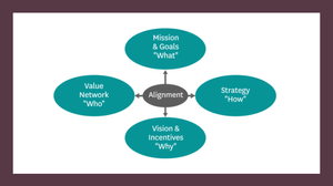 Strategic Direction requires Alignment
