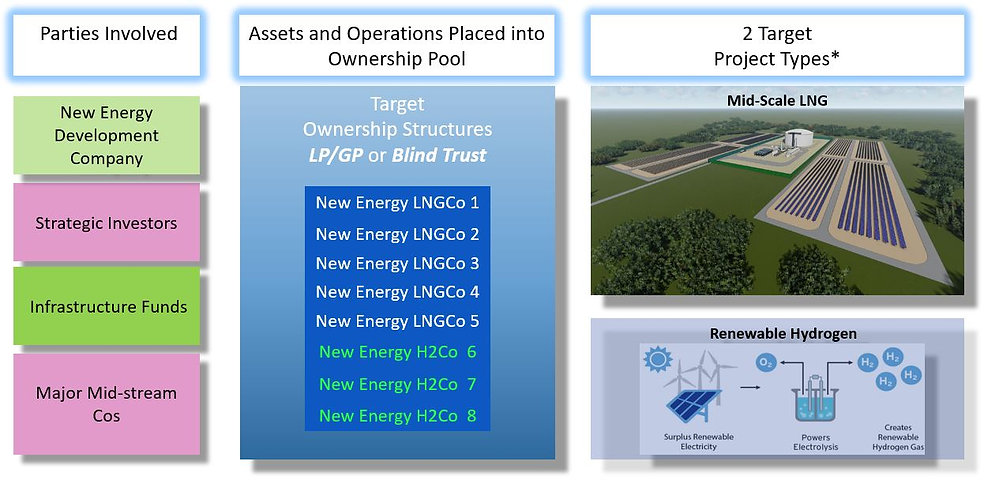 Hap Ellis, Scott Shields, New Enegy Developmnt Company LNG, Natural Gas, Hydrogen Project Development,New Energy Development Project Finance, LNG, Hydrogen, mid-scale lng facility energy