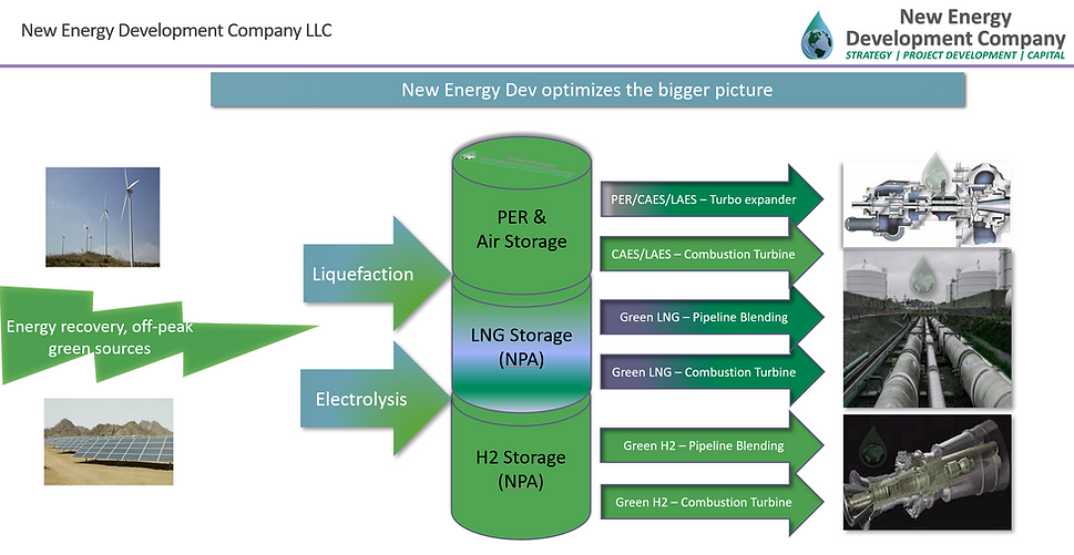 Big Picture New Energy Hydrgen LNG.PNG
