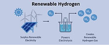 mid-scale lng, Renewable Hydrogen New Energy Development, h2, new energy development