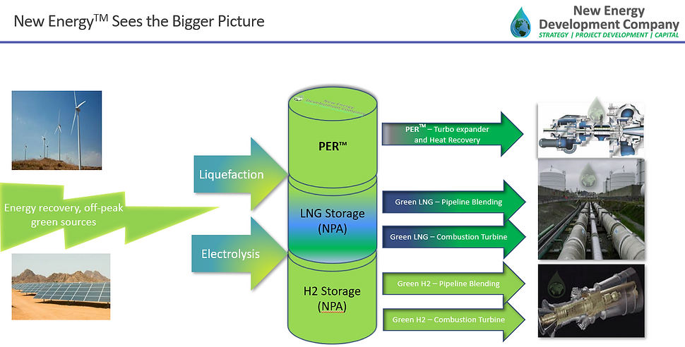 Big Picture New Energy Green Hydrgen LNG