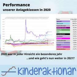 Performance unserer Anlageklassen in 2020