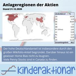 Unsere Portfolio-Analyse: Die Regionen