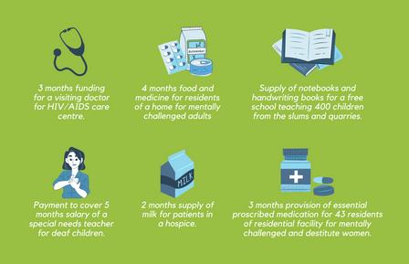 Charity Grants