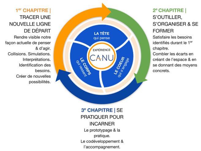 Copy of Le processus unique à CANU_v.2.