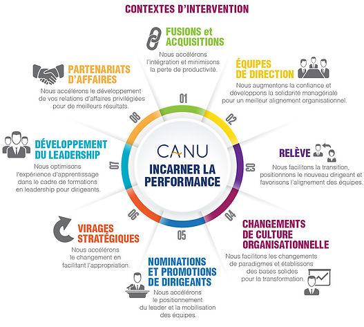 Contextes d'intervention CANU