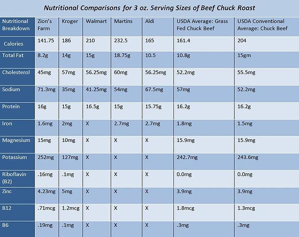 Beef Comparison Chart.JPG