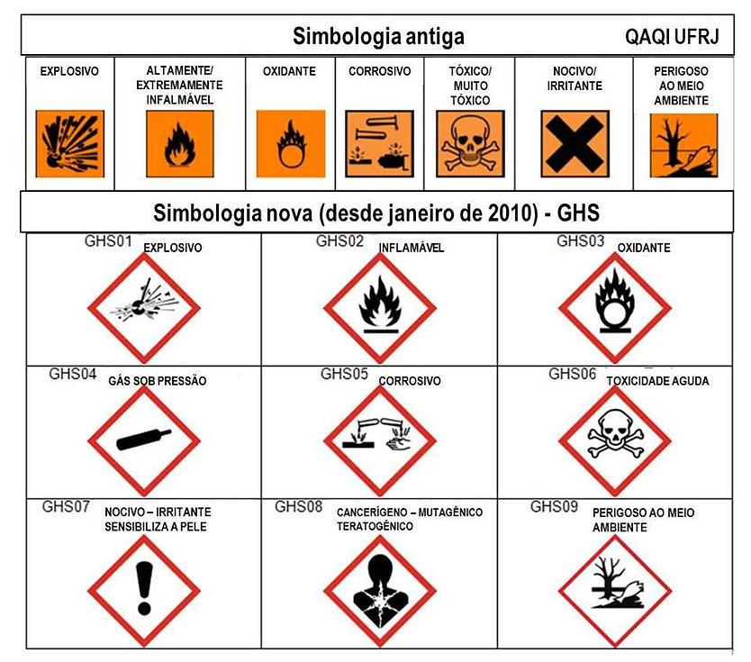 Simbologia de Risco de Produtos Químicos